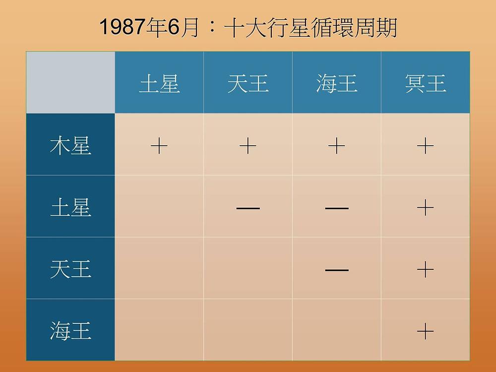 1987年6月十大行星循環周期