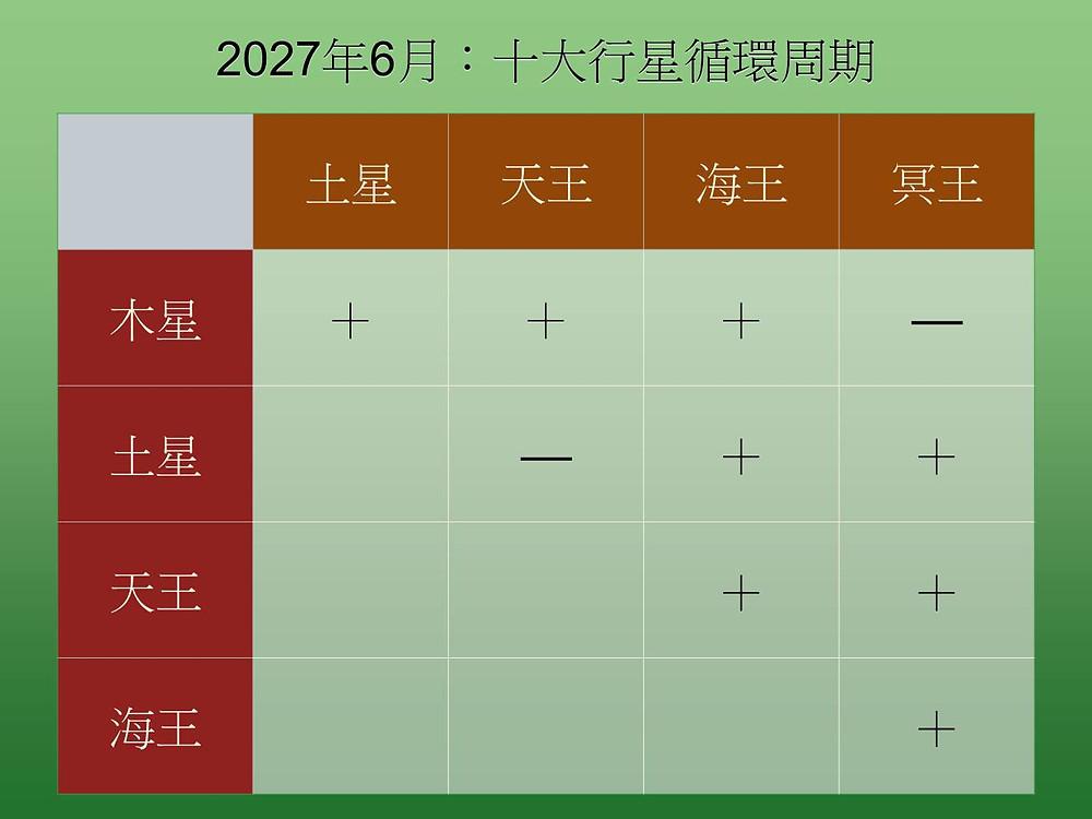 十大行星循環周期 (2027年6月)