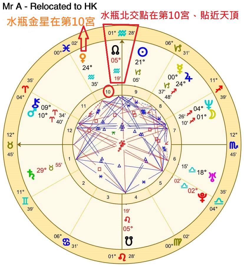 移民占星學:把出生盤重置到想移居的城市