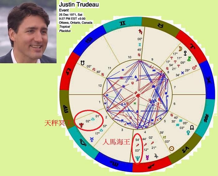 加拿大總理杜魯多 (Justin Trudeau) 出生盤