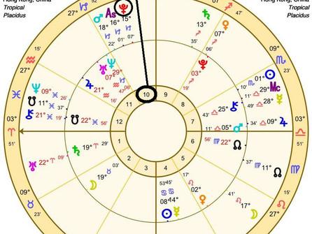 從占星學看香港的出路