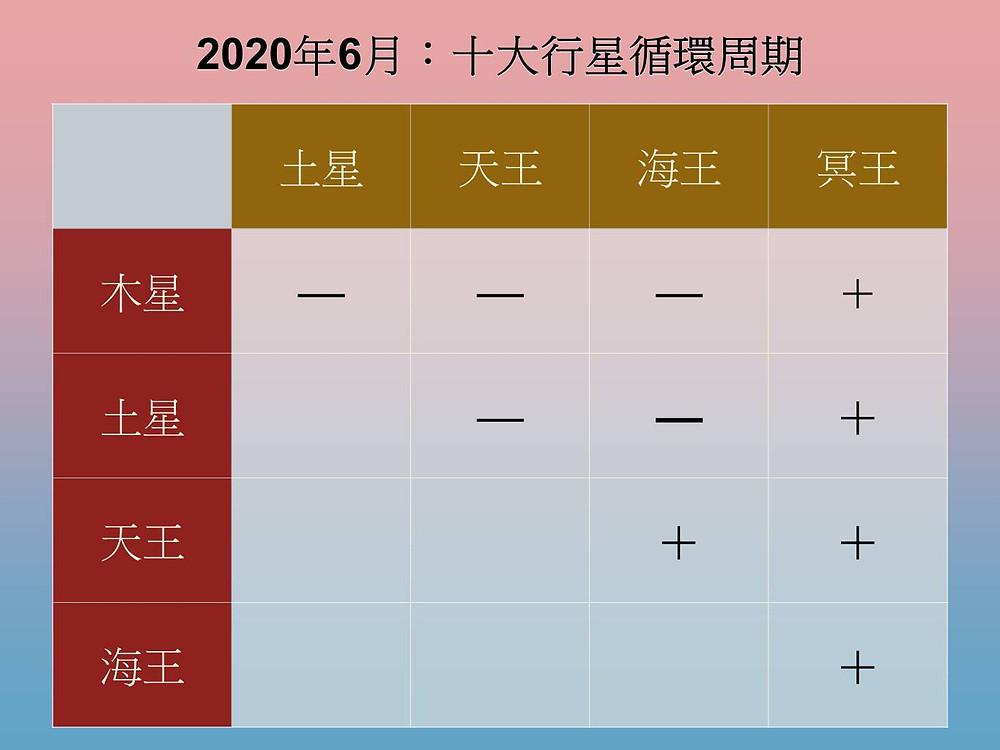 十大行星循環周期 (2020年6月)