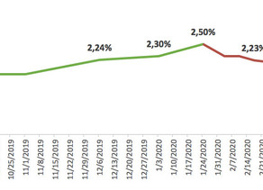 Coronavírus: previsões do PIB em queda - 17/03
