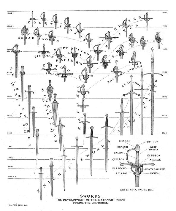 Tipologija i razvoj mačeva kroz istoriju