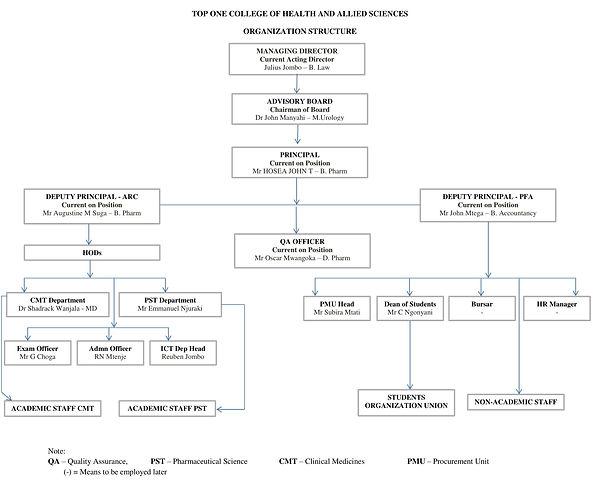 General Organogram-1.jpg