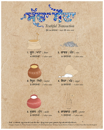 """Langar (free kitchen) is probably one of the most humanitarian aspects of Sikhi. This image is a breakdown of """"ਸੱਚਾ ਸੌਦਾ —sachā saudā,"""" or """"truthful transaction,"""" Guru Nanak's grocery list of items that he bought with the 20 silver coins his father (pitā kālū) gave him to conduct business. Instead of investing his money for monetary profit, Guru Nanak Dev Ji decided to help feed a group of hungry saints, for whom he bought these ingredients. Keep in mind that in the late 1400s, 20 silver coins was a substantial amount of money, aka a lot of ingredients! Food has always had a sacred status within Sikh culture; it's never been given a pricetag. In Gurdwaras and most households, it is left out of """"hisāb-kitāb"""" (financial accounts and balances) when sharing with guests.   (how much money was spent on what, from the last chaupai of chapter 14, Sri Nanak Panth Prakash, written by Kavi Santokh Singh)"""
