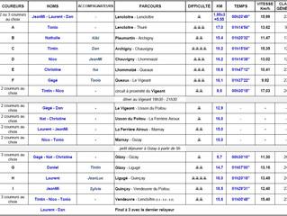 TVP2014 - résultats