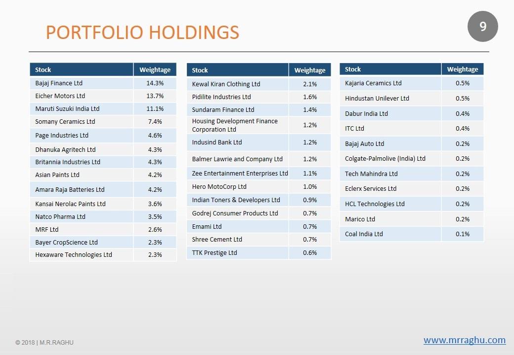 Portfolio Holding - M.R. Raghu - 2017