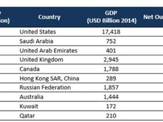 Four Insights To Reduce GCC Remittances