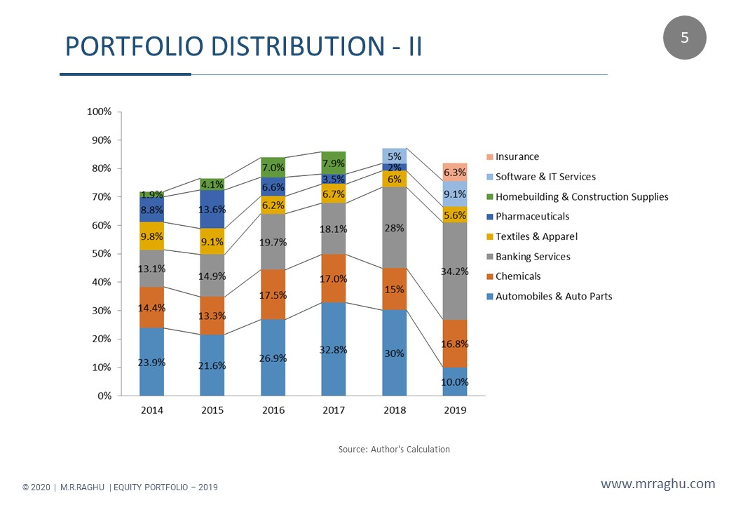 PORTFOLIO DISTRIBUTION - II - M