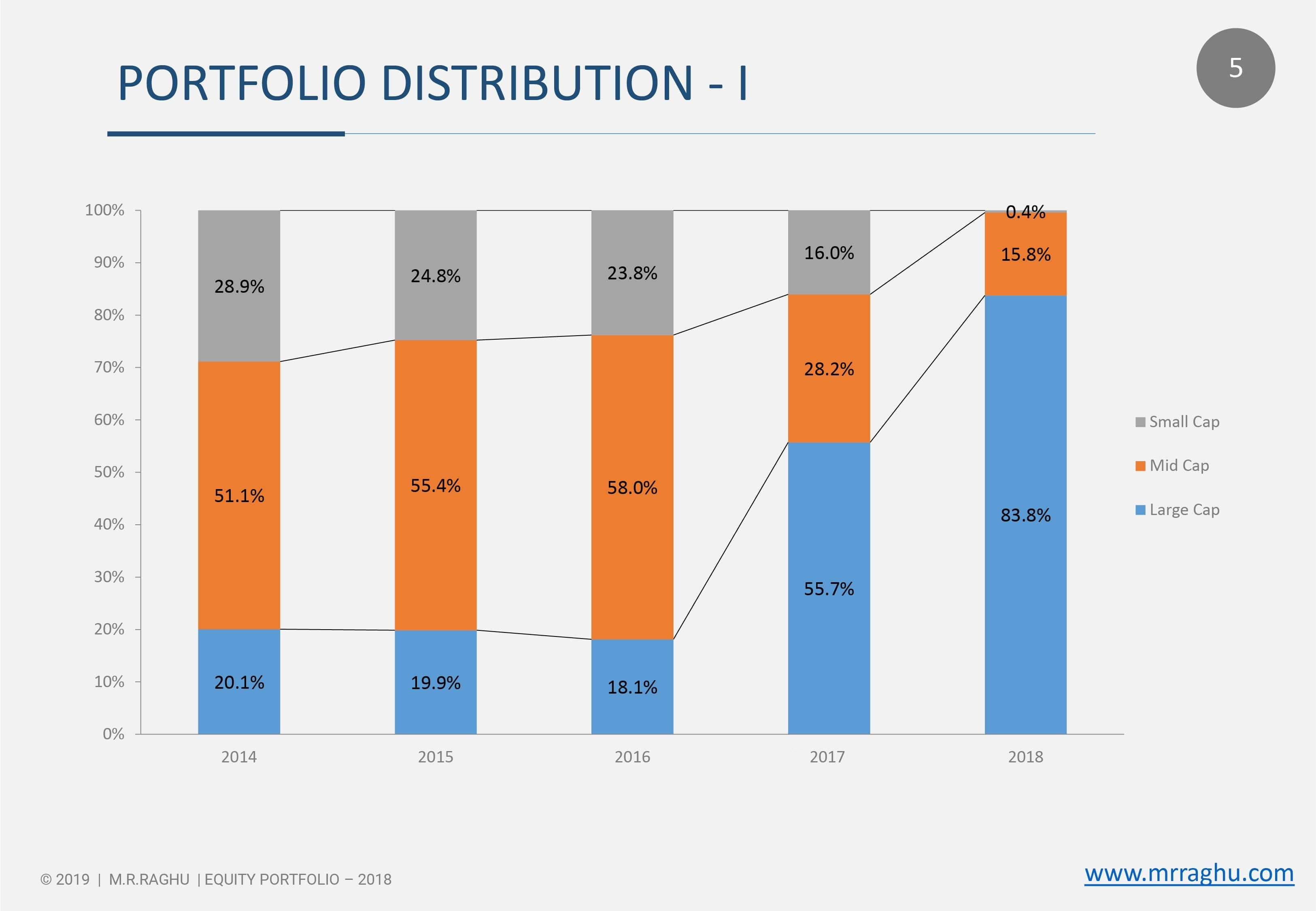 PORTFOLIO DISTRIBUTION - I - 2018