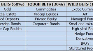 Risk-based Asset Allocation