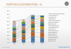Portfolio Distribution - III - M.R