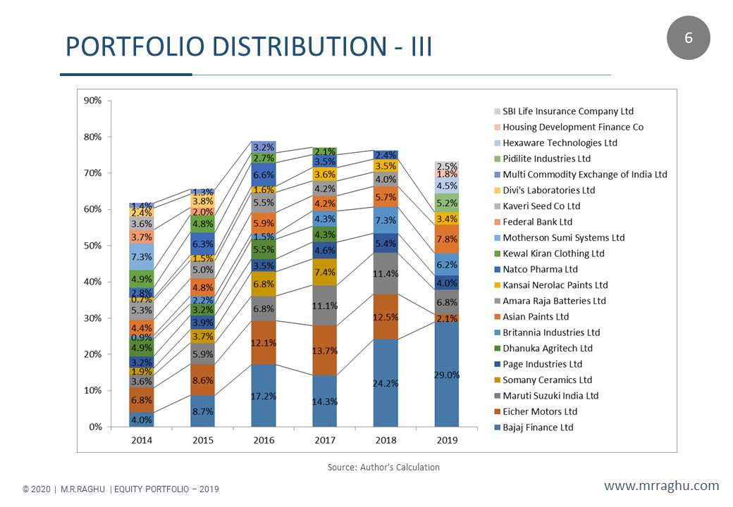 PORTFOLIO DISTRIBUTION - III - M