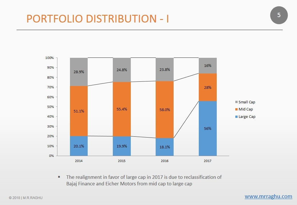 Portfolio Distribution - I - M.R