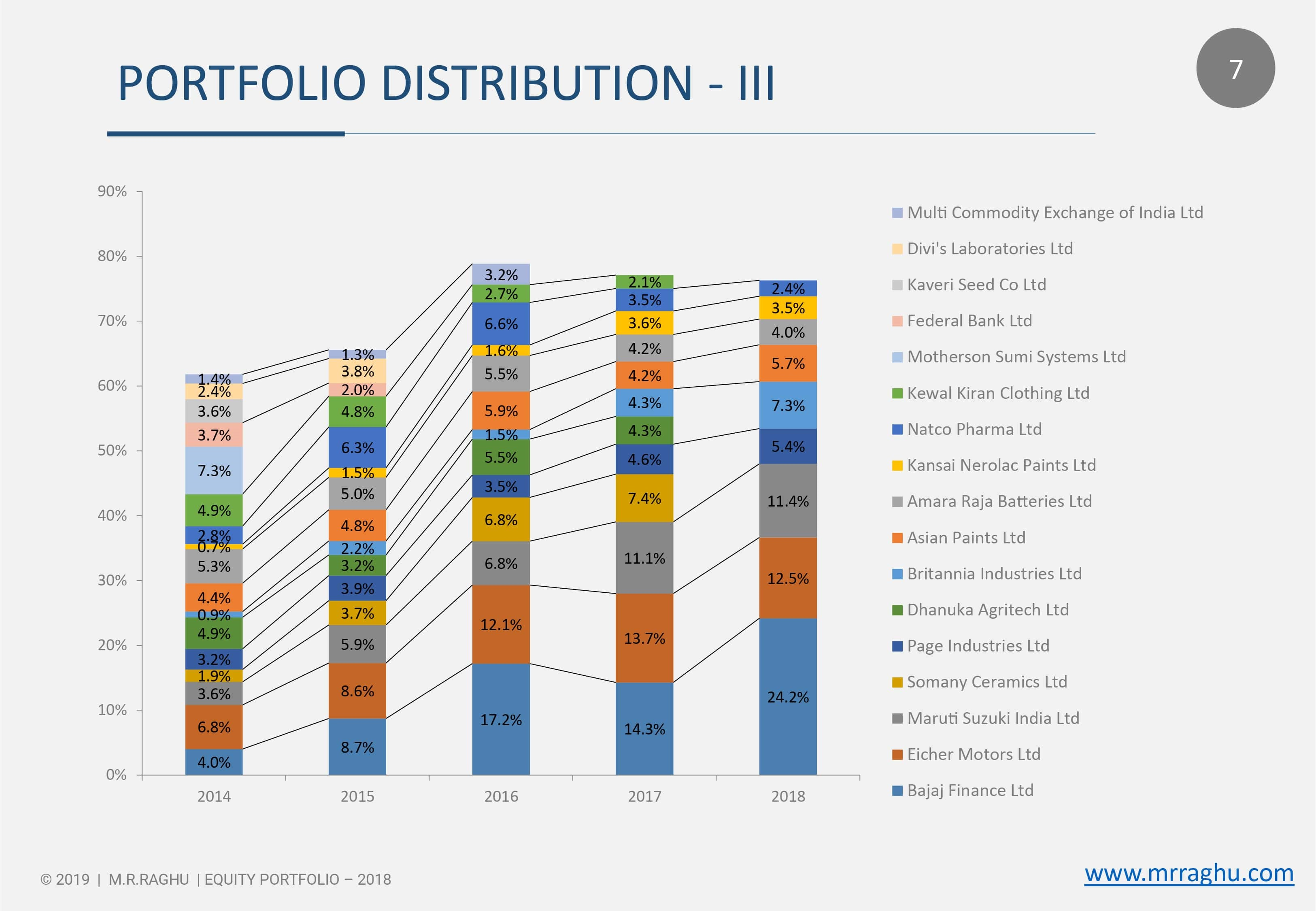 PORTFOLIO DISTRIBUTION - III - 2018