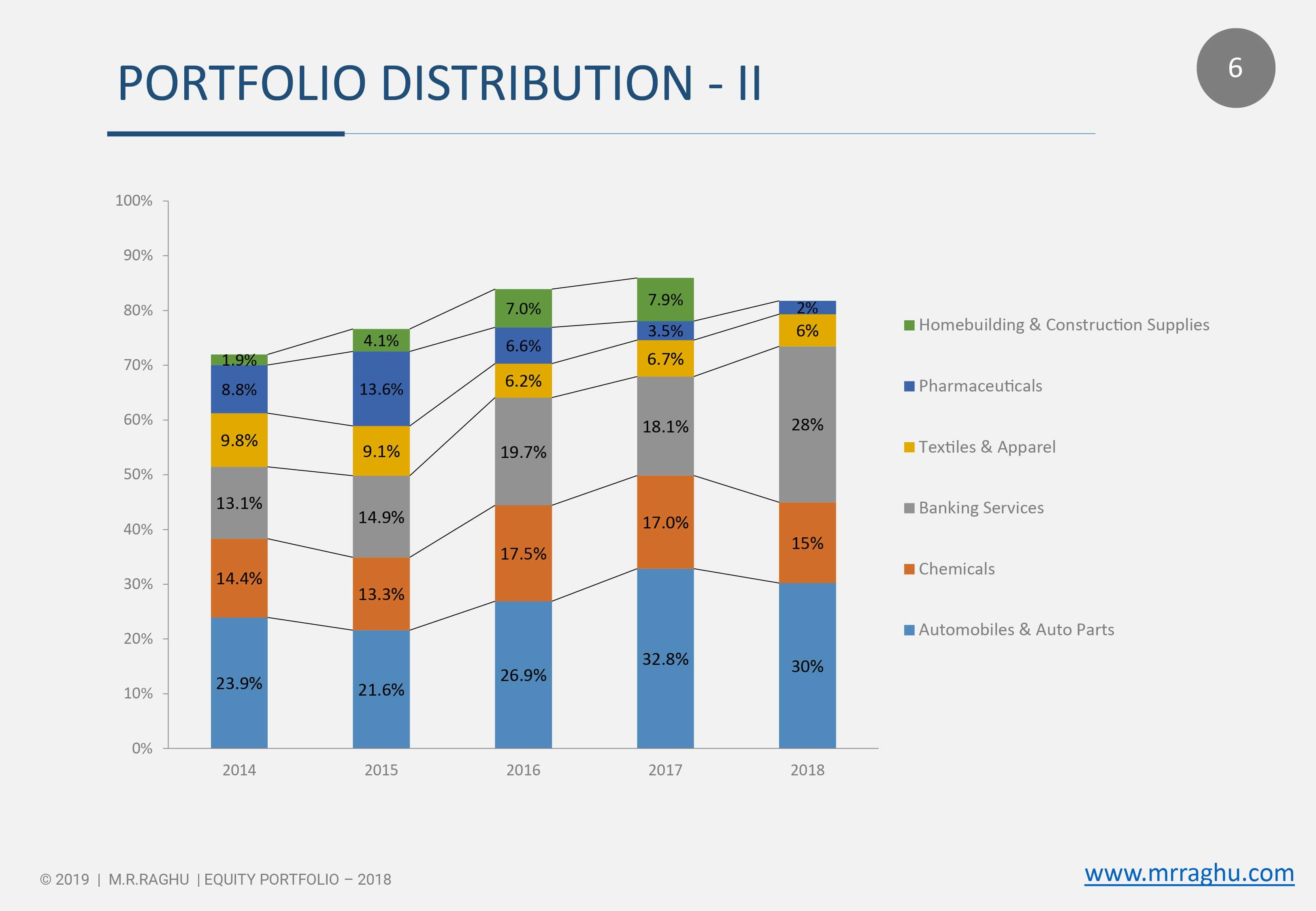 PORTFOLIO DISTRIBUTION - II - 2018