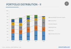 PORTFOLIO DISTRIBUTION - II - 2018