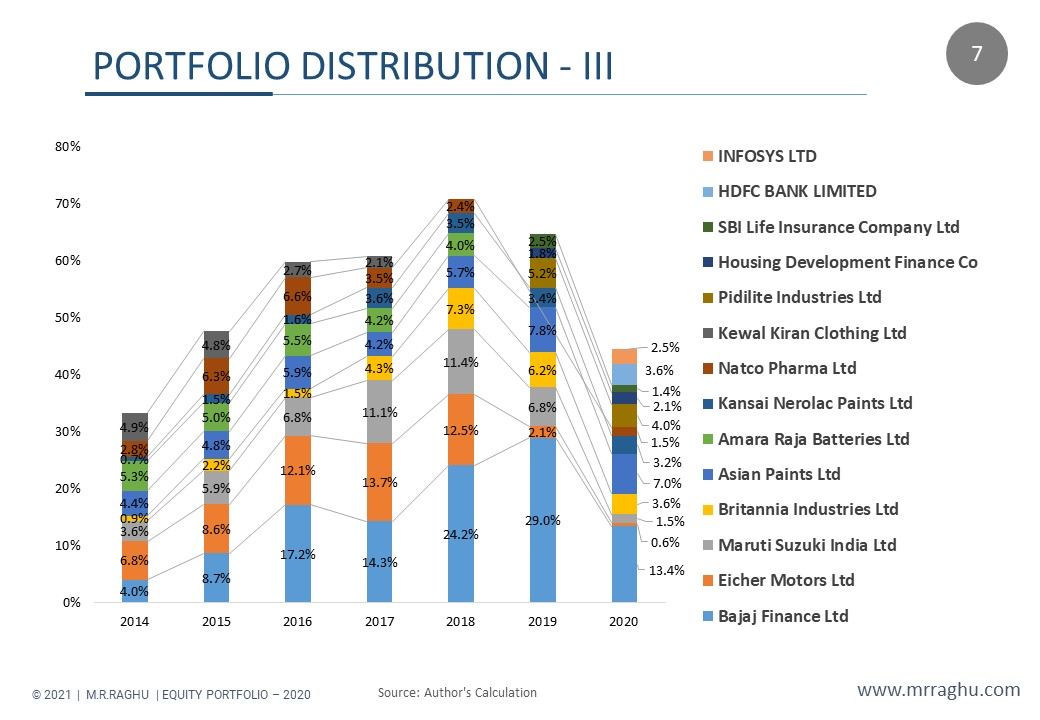 PORTFOLIO DISTRIBUTION - III - M.R