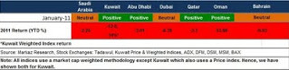 GCC Outlook 2H11