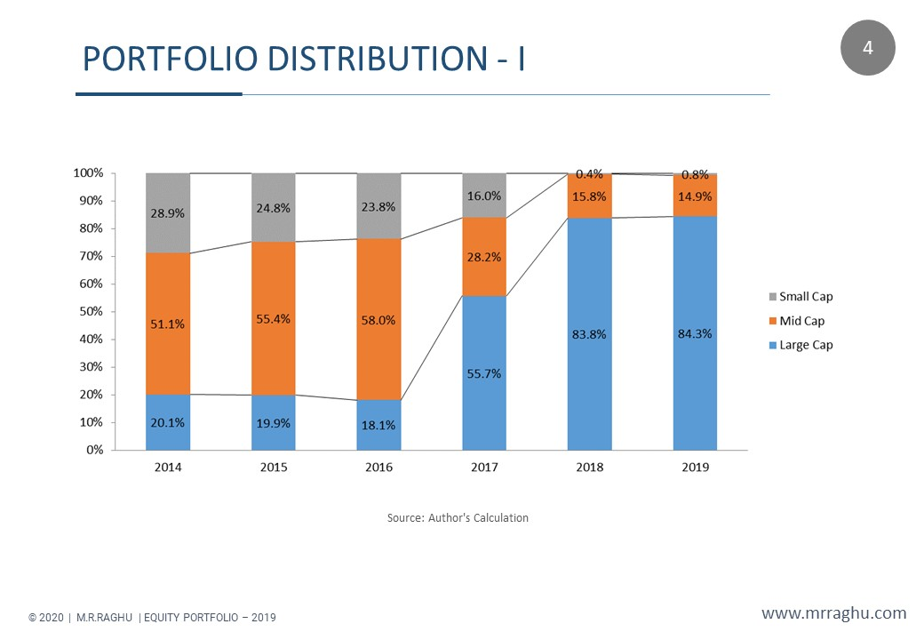 PORTFOLIO DISTRIBUTION - I - M