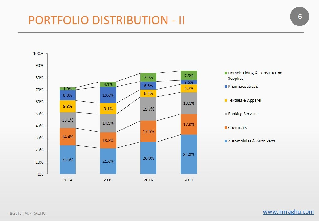 Portfolio Distribution - II - M.R