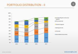 Portfolio Distribution - II - M.R