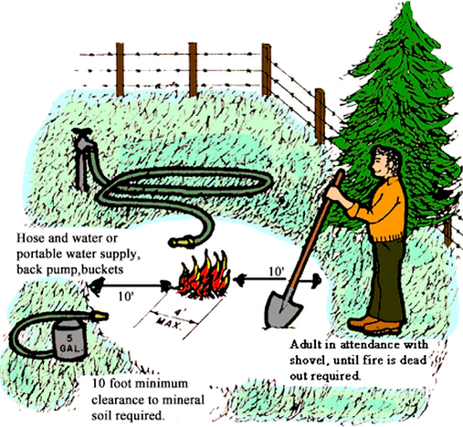 Graphic depicting safe burning