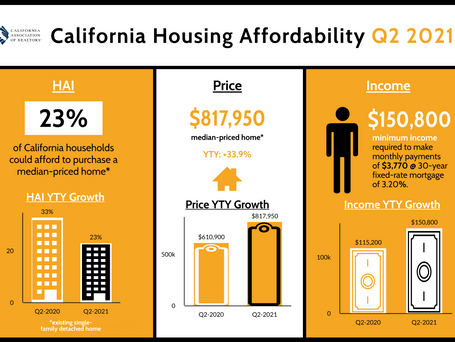 CAR Reports: Highly competitive market depresses California housing affordability in second-quarter