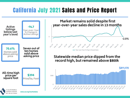 C.A.R. news release: July home sales and price report