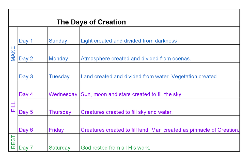 TheDaysofCreation.png