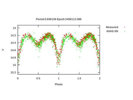 Estrellas variables descubiertas con el Mini Observatorio