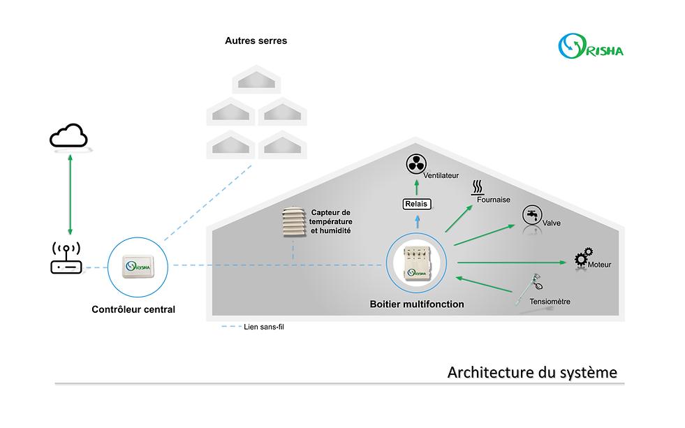 orisha-architecture-systeme-system-architecture