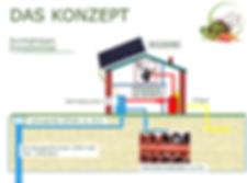 durchgängiges Energiekonzept, autark, Wärmerückgewinnung, PV-Anlage
