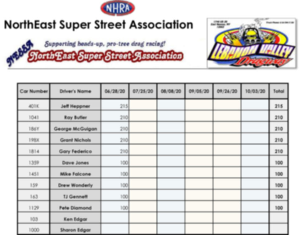 2020NorthEastSuperStreetAssociationPoint