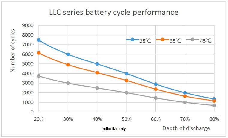 LLC Series Battery Cycle Performance.jpg