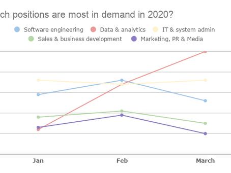 The Job Market Change - How Coronavirus Drives Demand for Specific Jobs