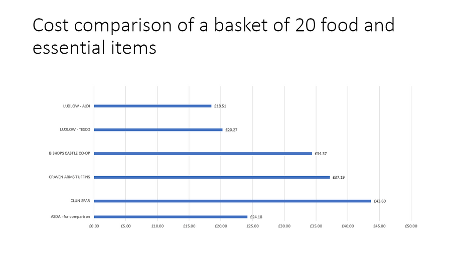 Comparative food basket.PNG