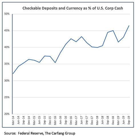 US Cash Check Pct 3Q19.jpg