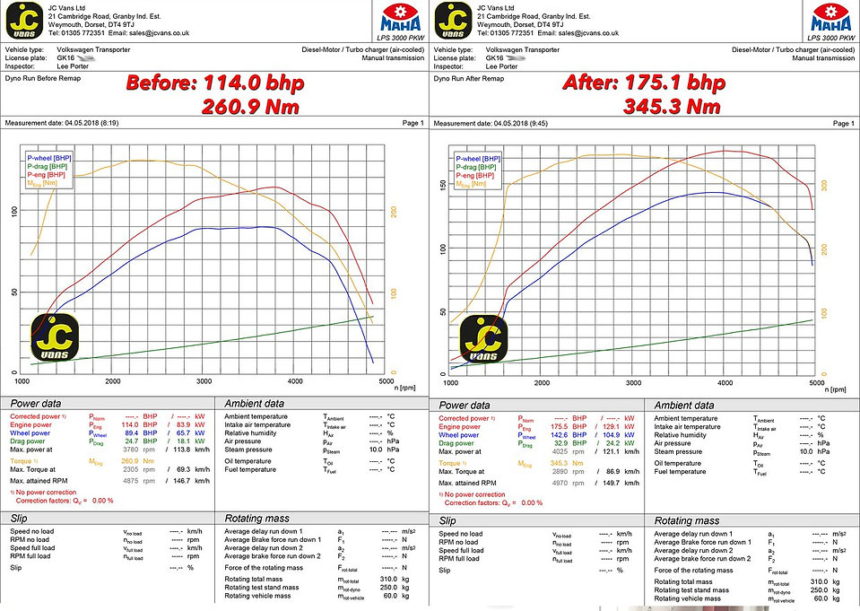 Before and After dyno graph for Volkswagen Transporer