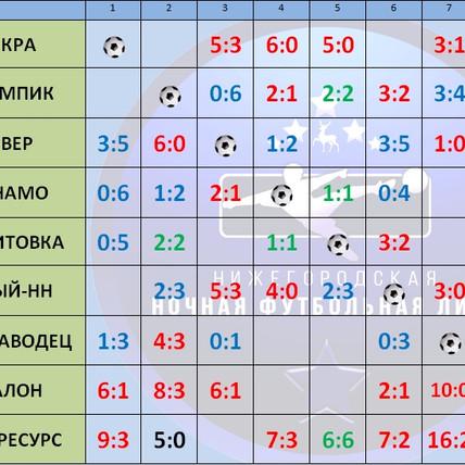 """ТАБЛИЦА """"Зимнего Первенства ННФЛ-2020"""