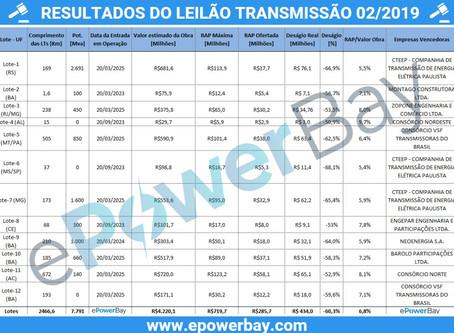 LEILÃO TRANSMISSÃO 002/2019 - Resultados