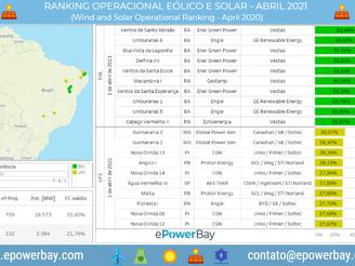 Ranking Operacional Eólico e Solar: Abril de 2021