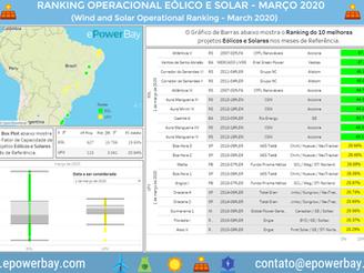 Ranking Operacional Eólico e Solar: Março de 2020