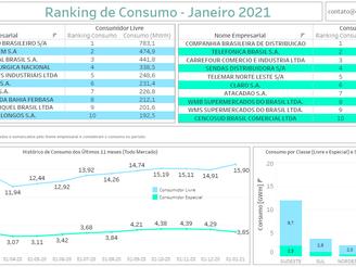 Ranking Consumidores - Janeiro 2021