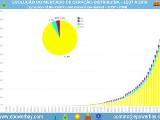 Geração Distribuída: Conceitos e História do Mercado