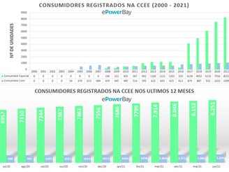 Ranking de Consumidores - Mercado Livre e Especial - Junho 2021