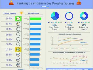 Ranking da Performance Operacional das Usinas Solares