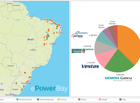 Fabricantes de Aerogeradores: Os Maiores em operação no Brasil