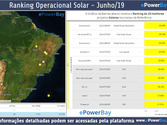 Ranking Operacional Solar - Junho/19
